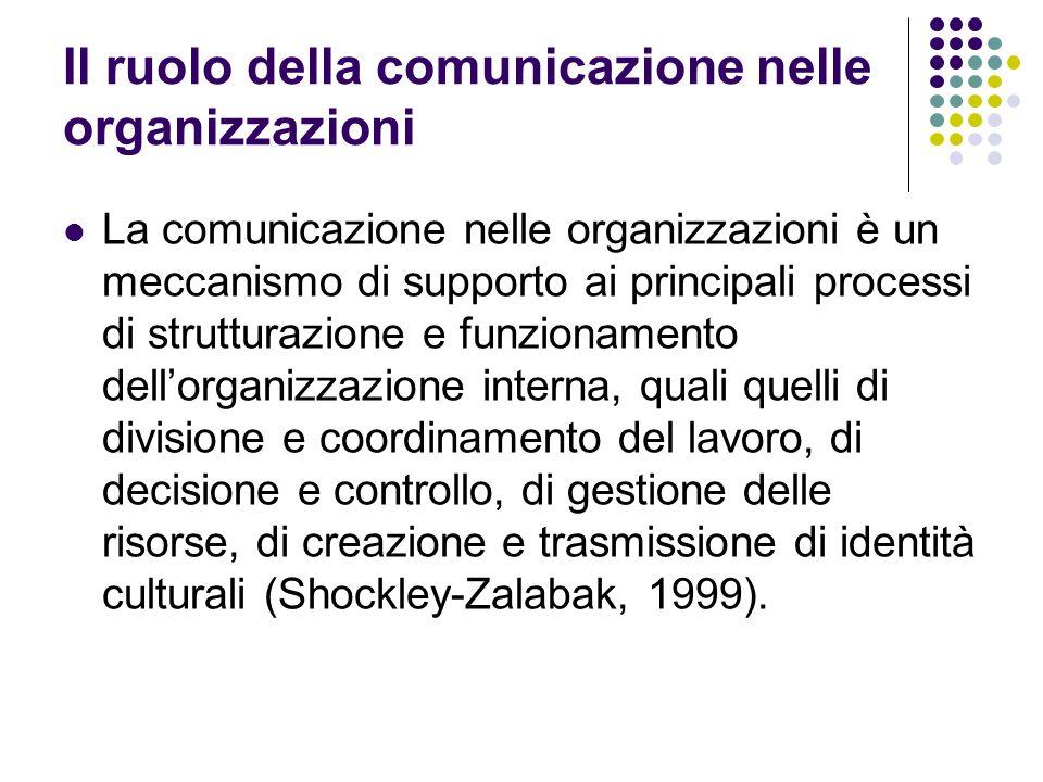 Il ruolo della comunicazione nelle organizzazioni