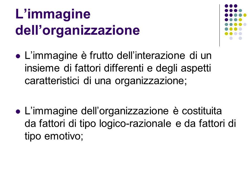 L'immagine dell'organizzazione