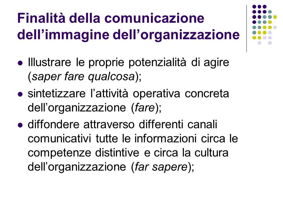 Finalità della comunicazione dell'immagine dell'organizzazione