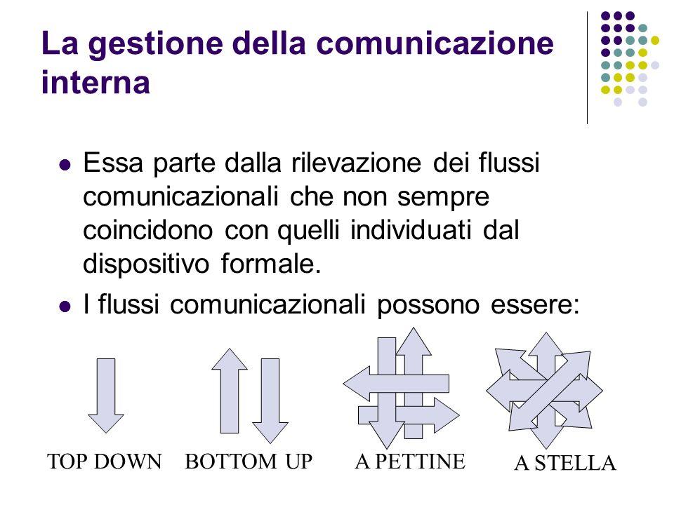 La gestione della comunicazione interna