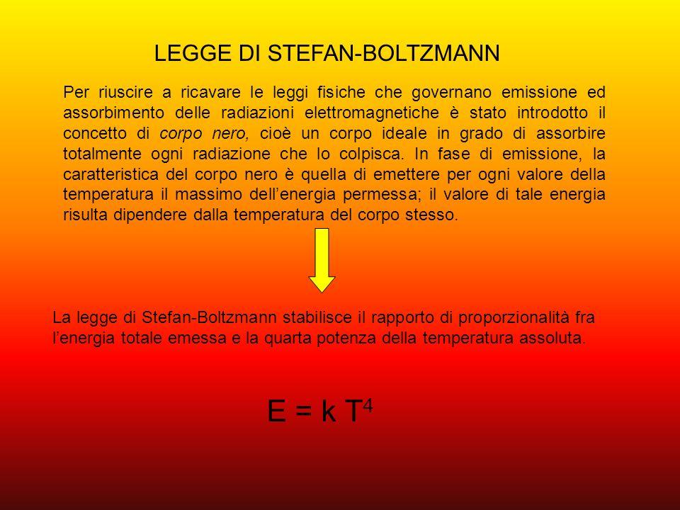 E = k T4 LEGGE DI STEFAN-BOLTZMANN