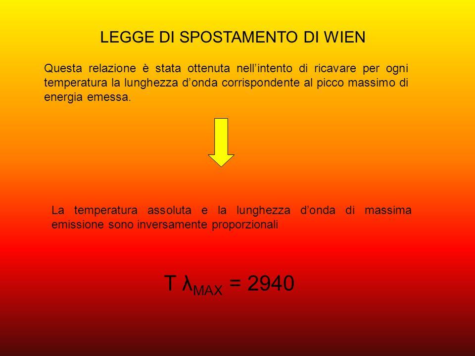 T λMAX = 2940 LEGGE DI SPOSTAMENTO DI WIEN
