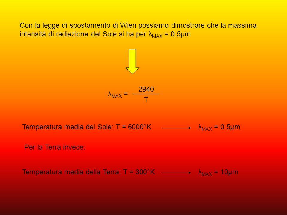 Con la legge di spostamento di Wien possiamo dimostrare che la massima intensità di radiazione del Sole si ha per λMAX = 0.5μm