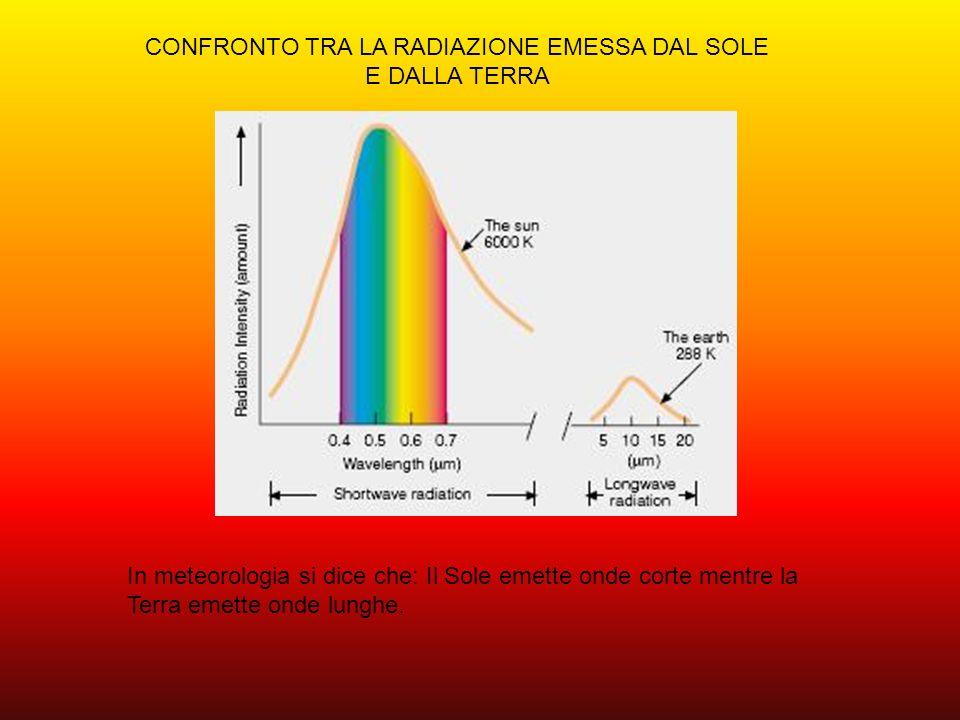 CONFRONTO TRA LA RADIAZIONE EMESSA DAL SOLE E DALLA TERRA