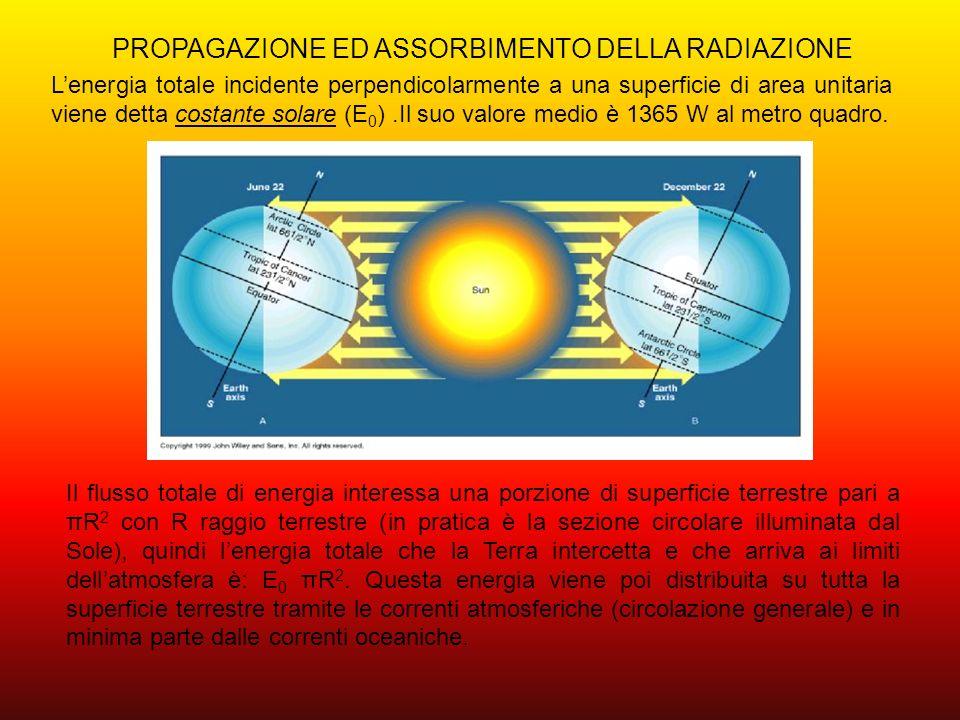 PROPAGAZIONE ED ASSORBIMENTO DELLA RADIAZIONE