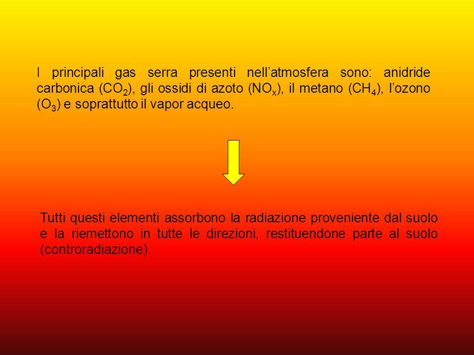 I principali gas serra presenti nell'atmosfera sono: anidride carbonica (CO2), gli ossidi di azoto (NOx), il metano (CH4), l'ozono (O3) e soprattutto il vapor acqueo.