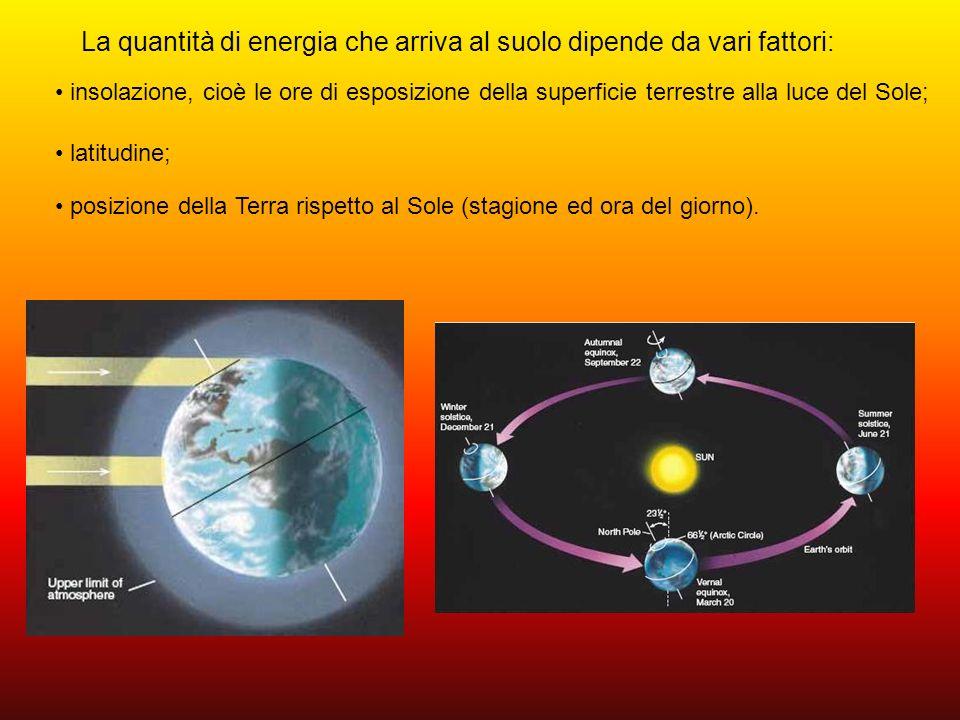 La quantità di energia che arriva al suolo dipende da vari fattori: