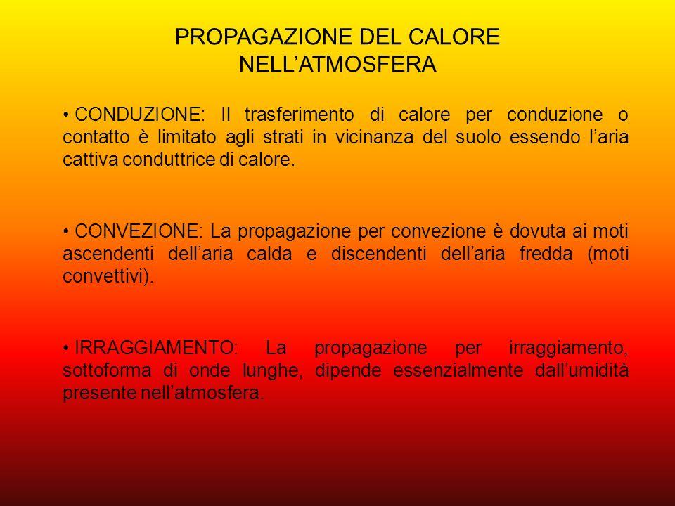 PROPAGAZIONE DEL CALORE NELL'ATMOSFERA