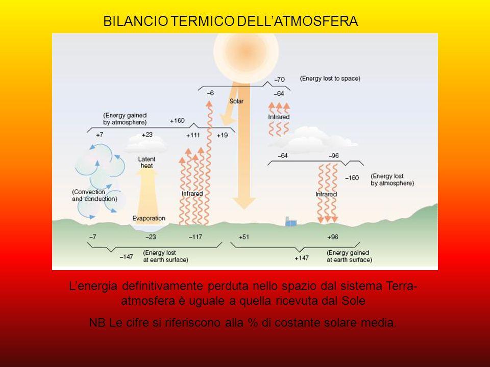 NB Le cifre si riferiscono alla % di costante solare media.