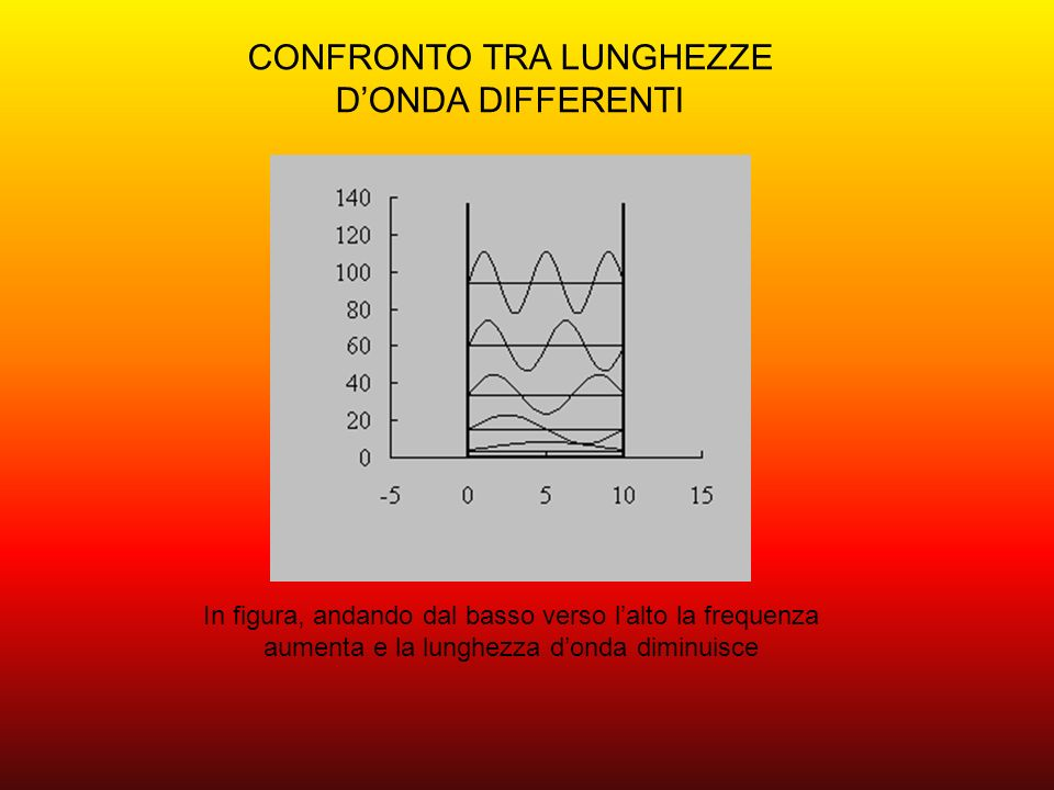 CONFRONTO TRA LUNGHEZZE D'ONDA DIFFERENTI