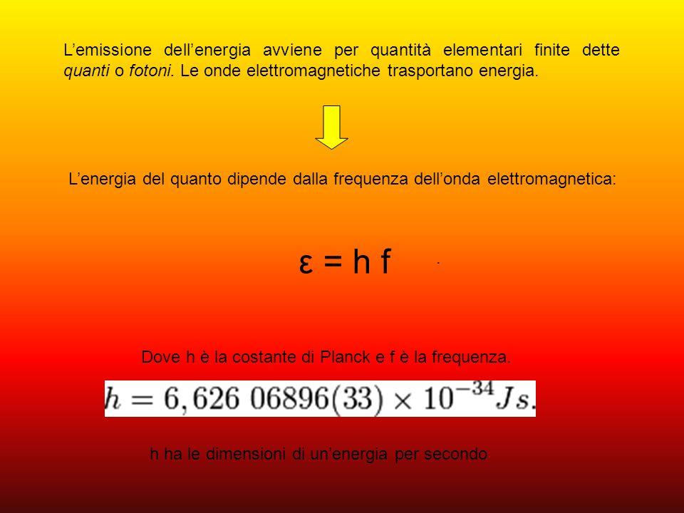 L'emissione dell'energia avviene per quantità elementari finite dette quanti o fotoni. Le onde elettromagnetiche trasportano energia.