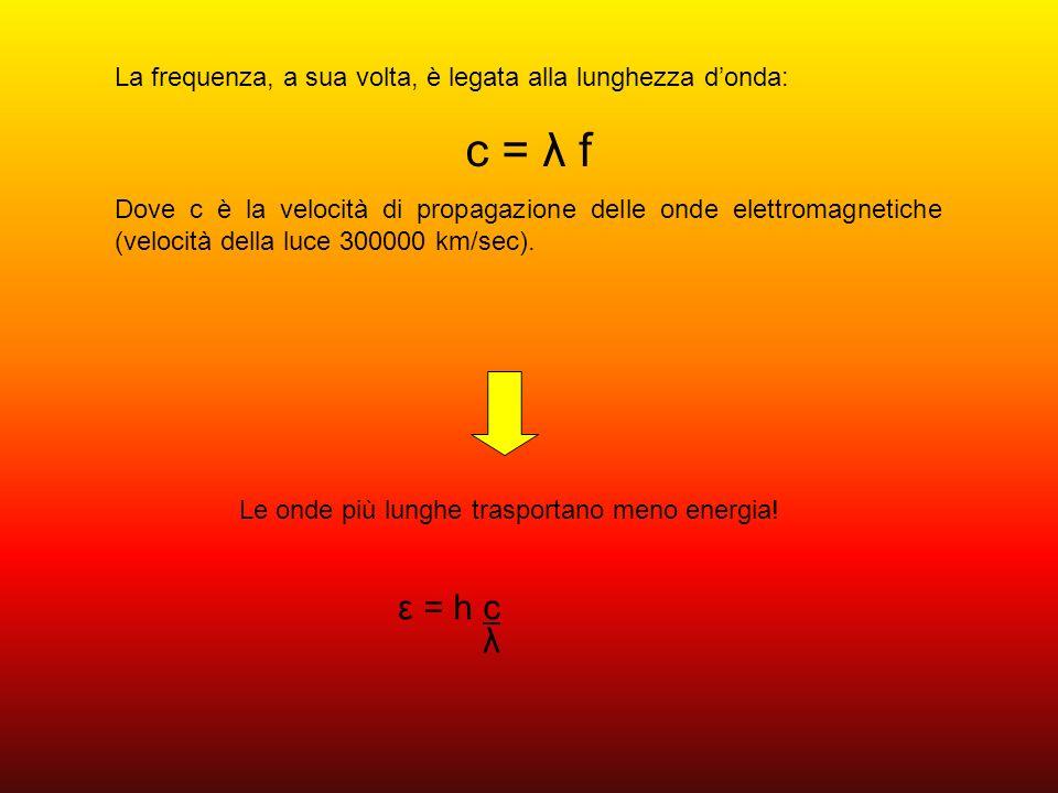 La frequenza, a sua volta, è legata alla lunghezza d'onda: