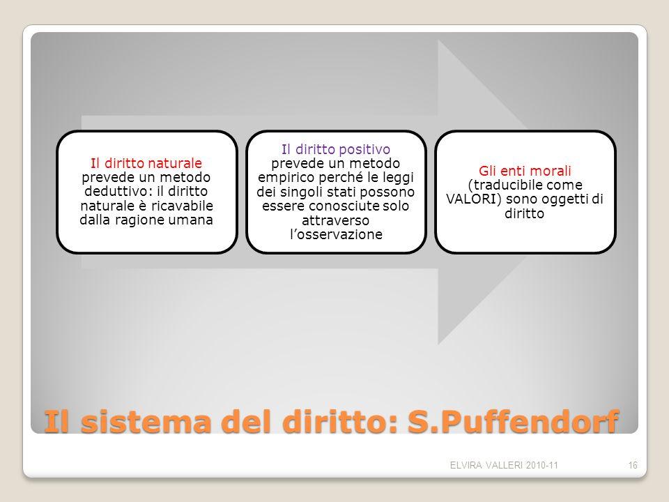 Il sistema del diritto: S.Puffendorf
