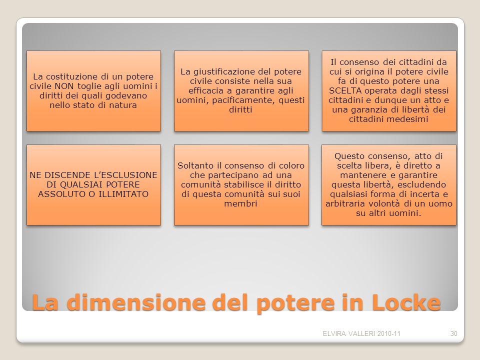 La dimensione del potere in Locke