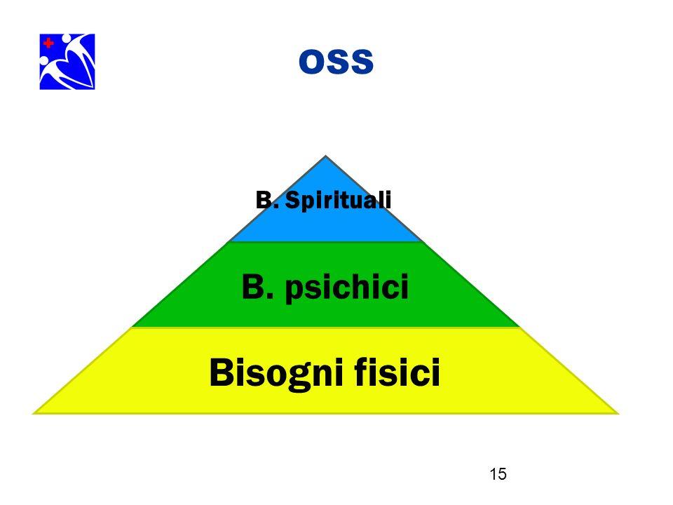 OSS B. Spirituali B. psichici Bisogni fisici