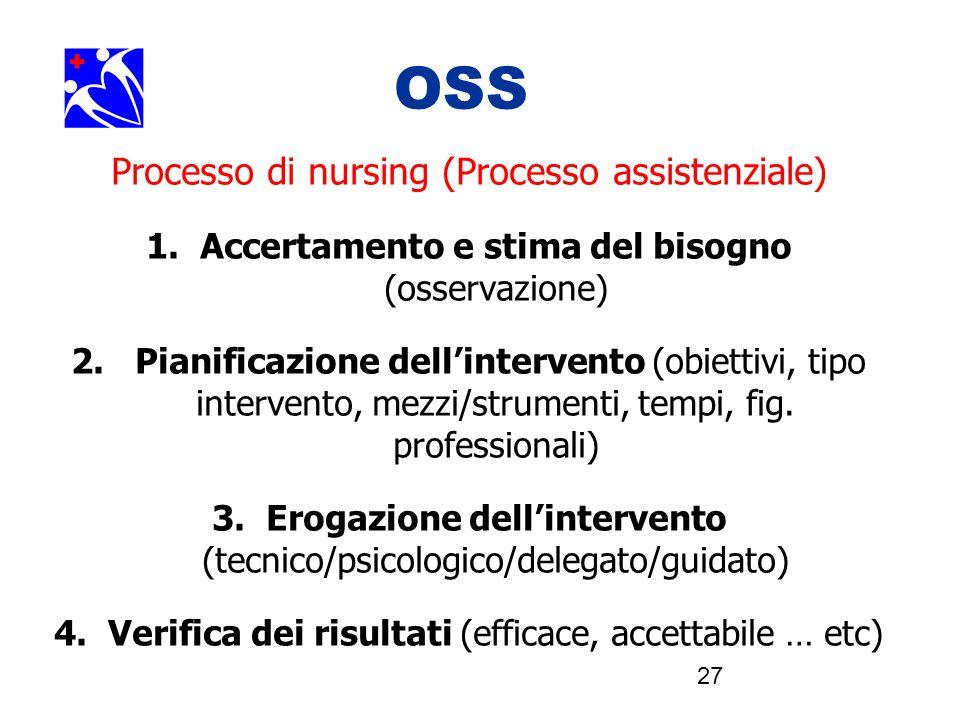 OOSSSS Processo di nursing (Processo assistenziale)