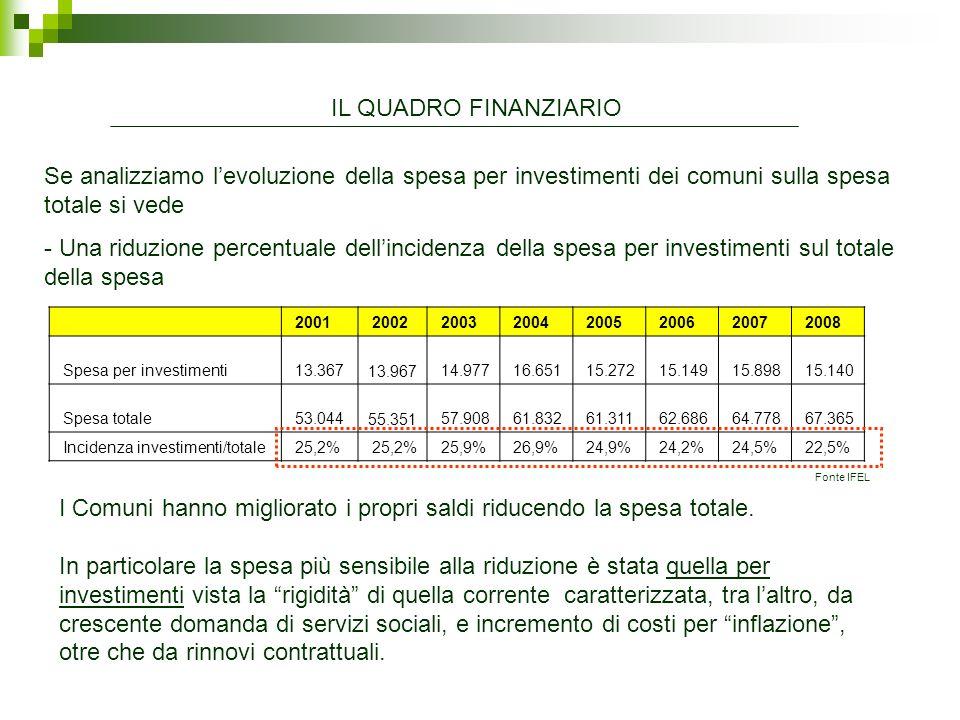 I Comuni hanno migliorato i propri saldi riducendo la spesa totale.