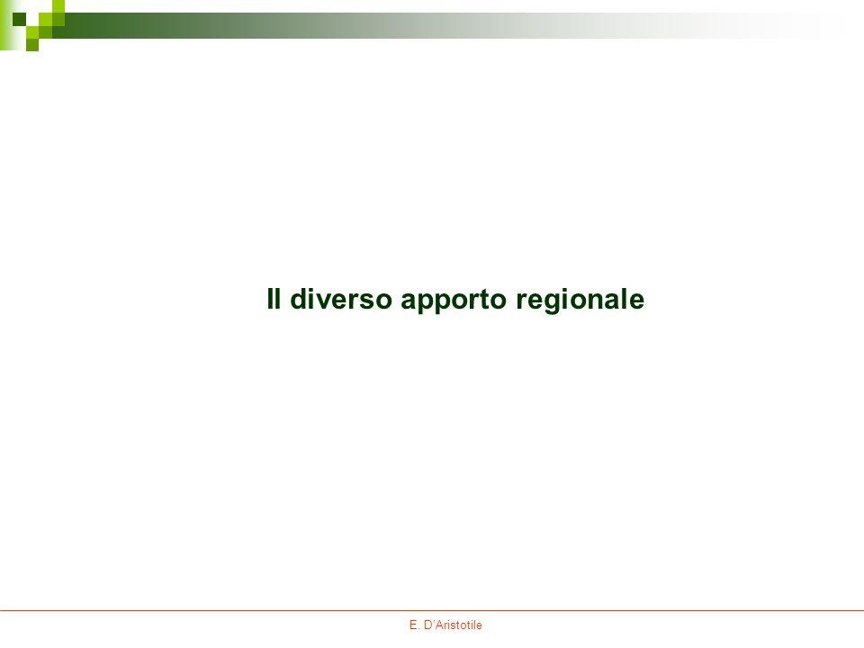 Il diverso apporto regionale