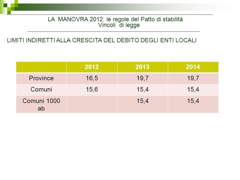 LA MANOVRA 2012: le regole del Patto di stabilità