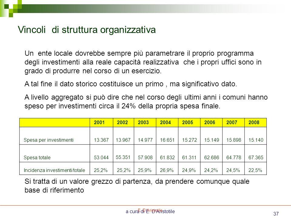 Vincoli di struttura organizzativa