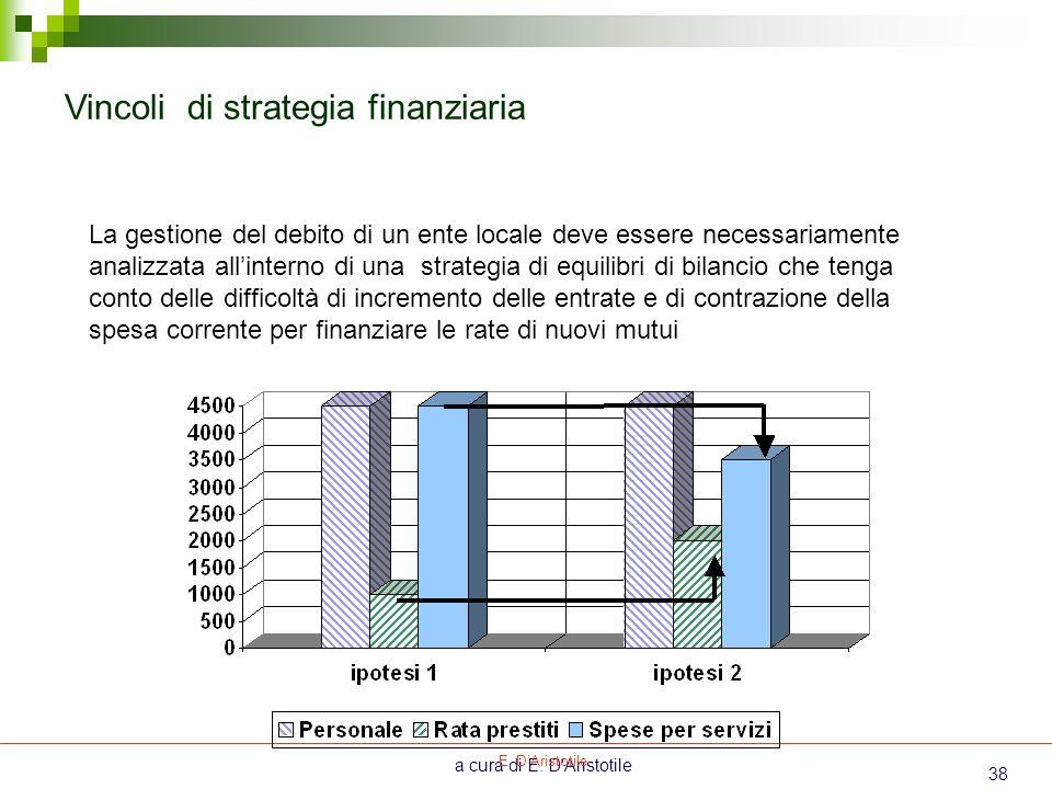Vincoli di strategia finanziaria