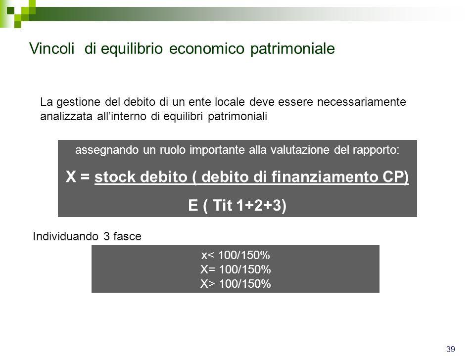 X = stock debito ( debito di finanziamento CP)