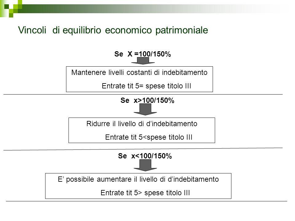 Vincoli di equilibrio economico patrimoniale
