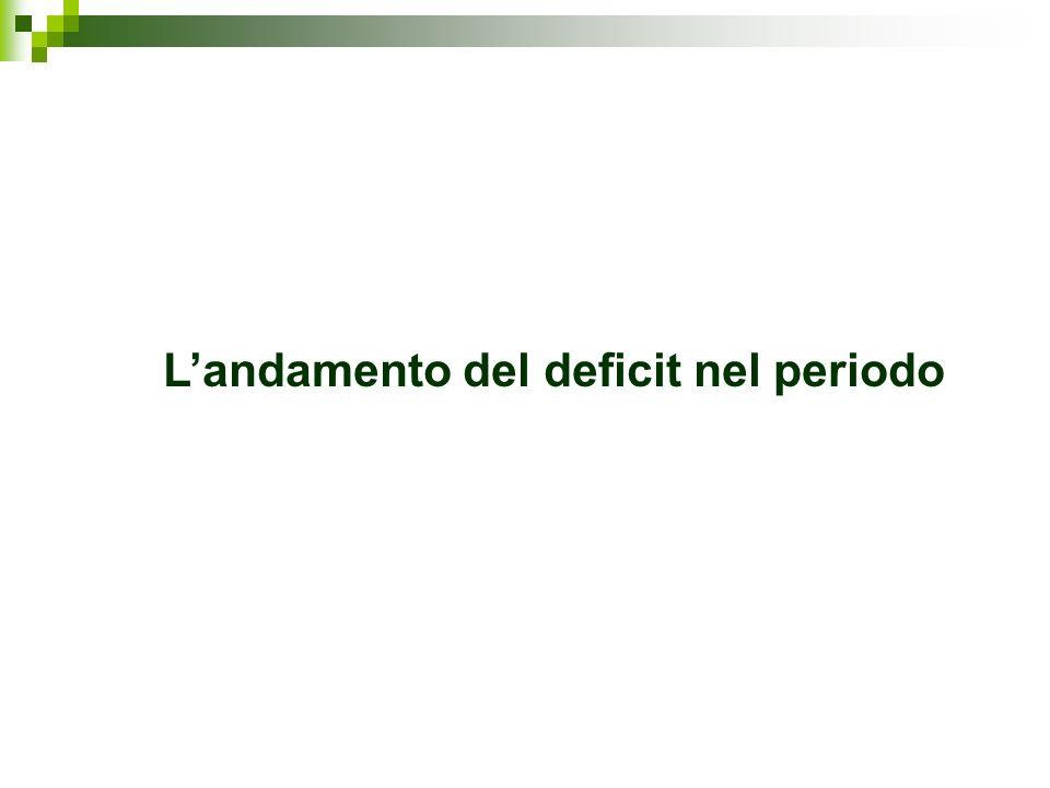 L'andamento del deficit nel periodo