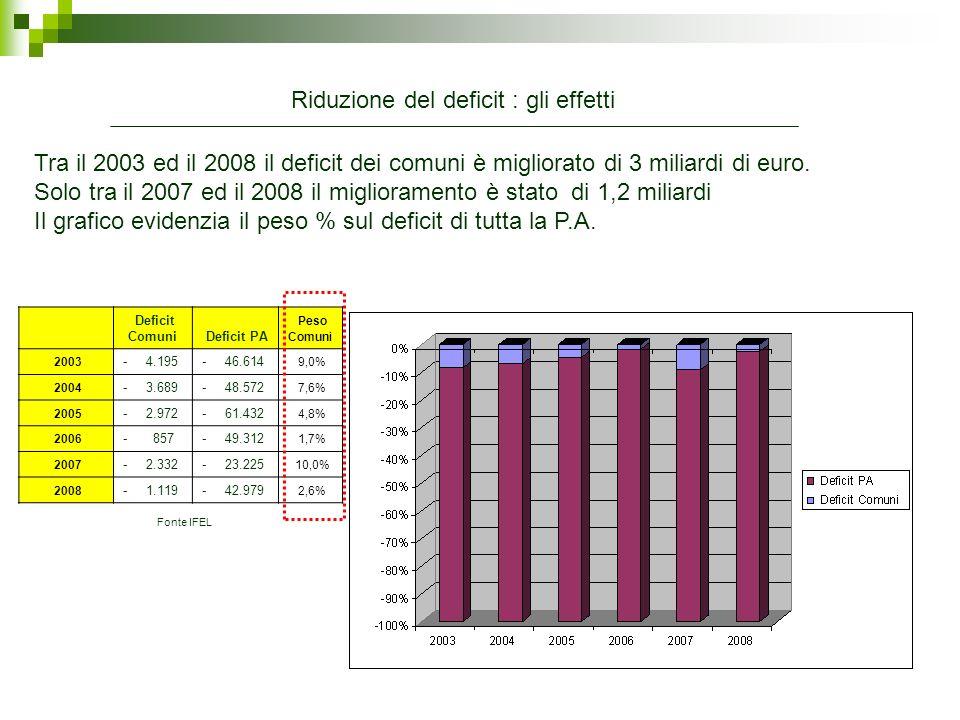 Riduzione del deficit : gli effetti