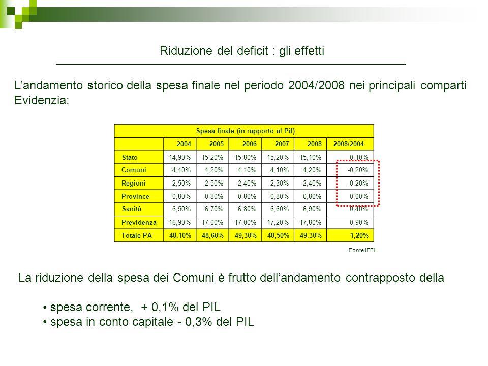 Spesa finale (in rapporto al Pil)