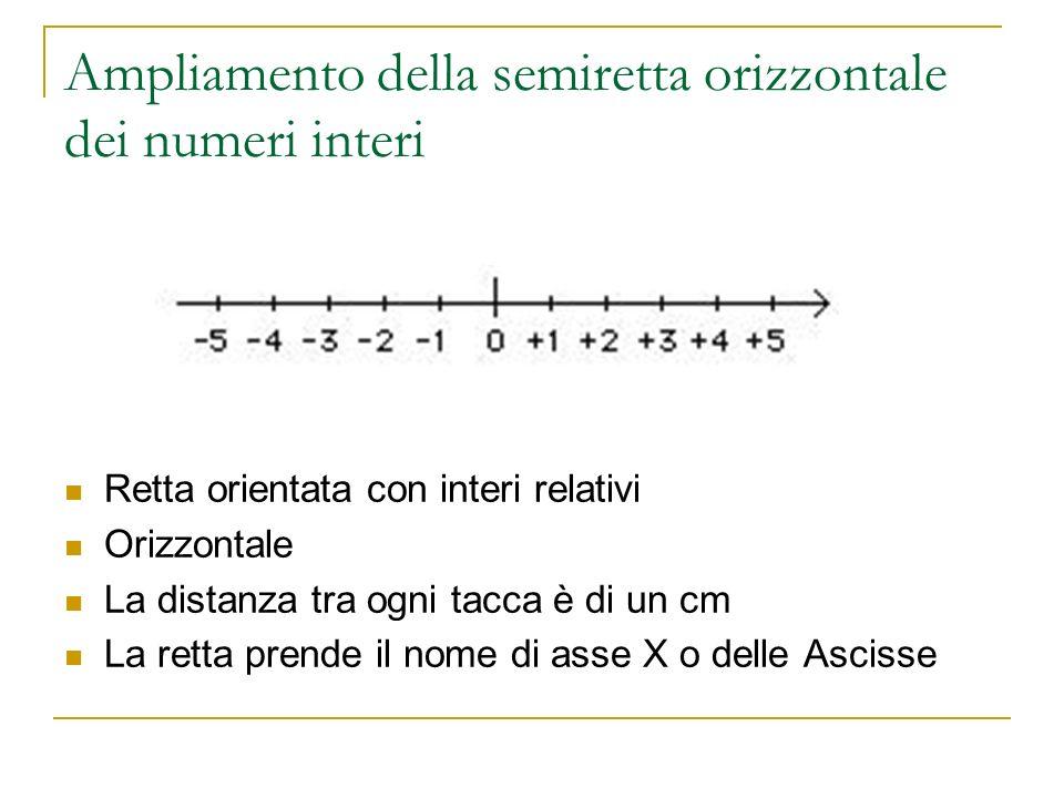 Ampliamento della semiretta orizzontale dei numeri interi