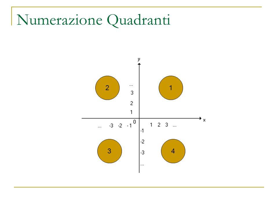 Numerazione Quadranti