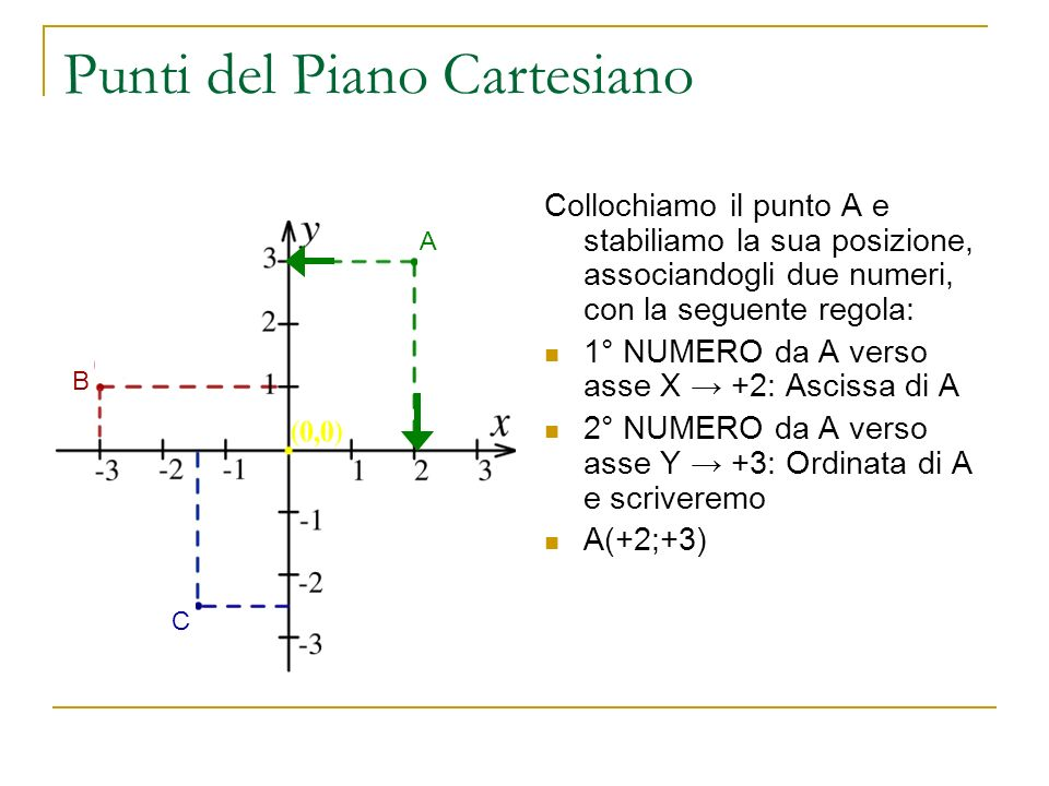 Punti del Piano Cartesiano