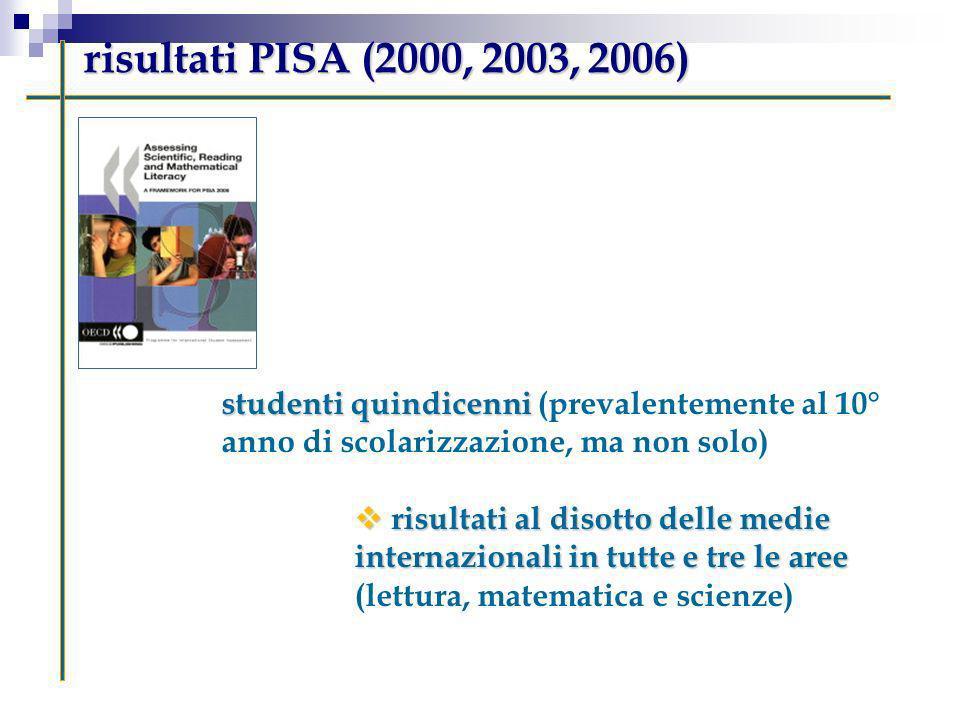 risultati PISA (2000, 2003, 2006) studenti quindicenni (prevalentemente al 10° anno di scolarizzazione, ma non solo)
