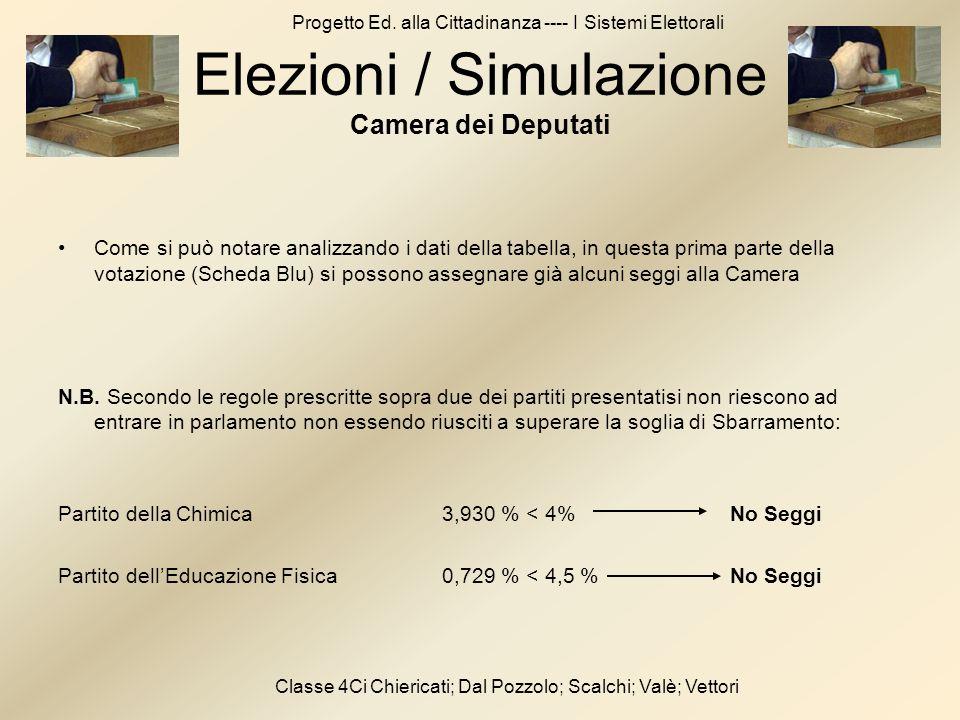 Elezioni / Simulazione Camera dei Deputati