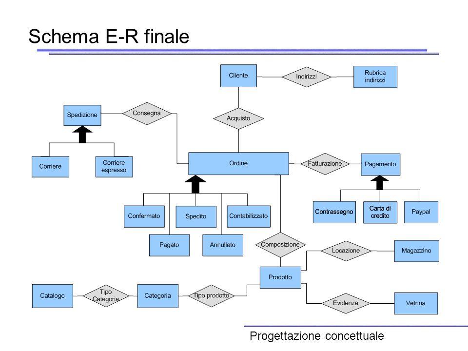 Schema E-R finale Progettazione concettuale