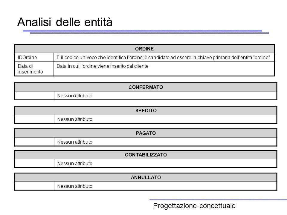 Analisi delle entità Progettazione concettuale ORDINE IDOrdine