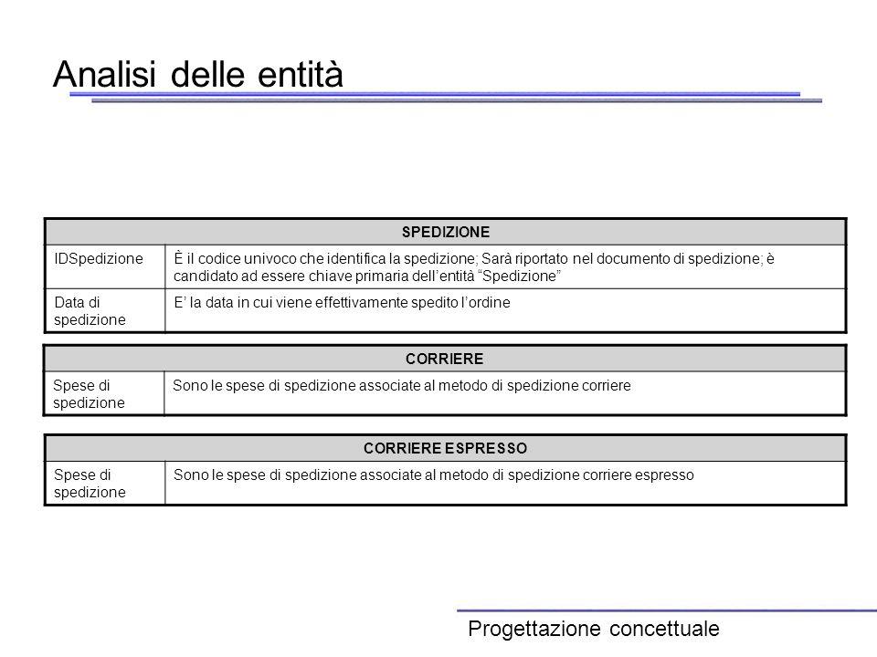 Analisi delle entità Progettazione concettuale SPEDIZIONE IDSpedizione