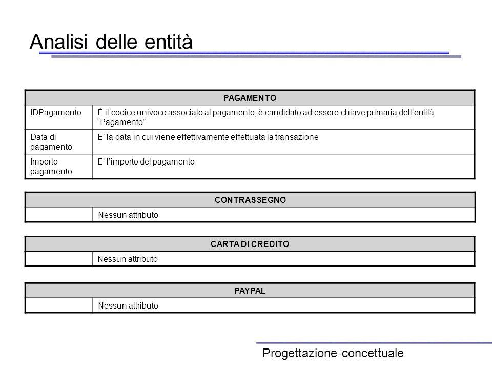 Analisi delle entità Progettazione concettuale PAGAMENTO IDPagamento