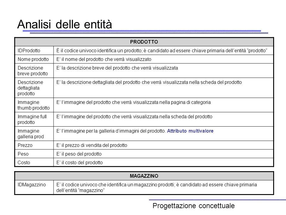 Analisi delle entità Progettazione concettuale PRODOTTO IDProdotto