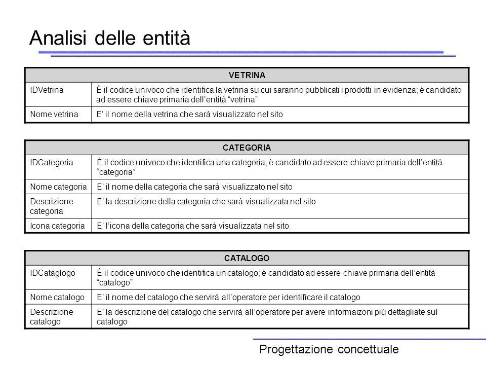 Analisi delle entità Progettazione concettuale VETRINA IDVetrina