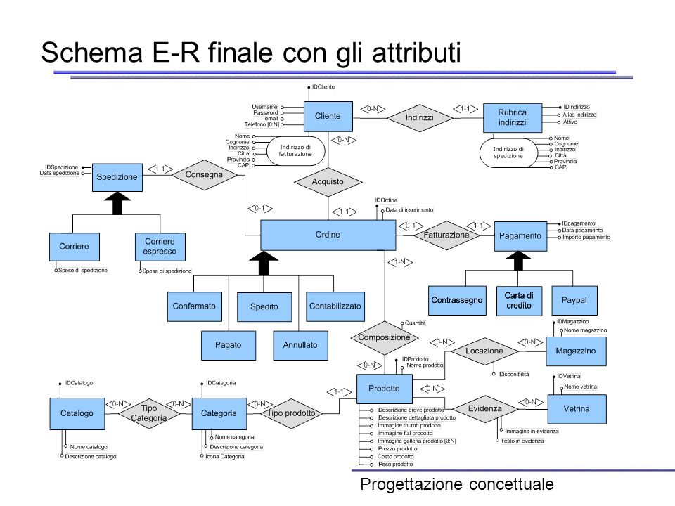 Schema E-R finale con gli attributi