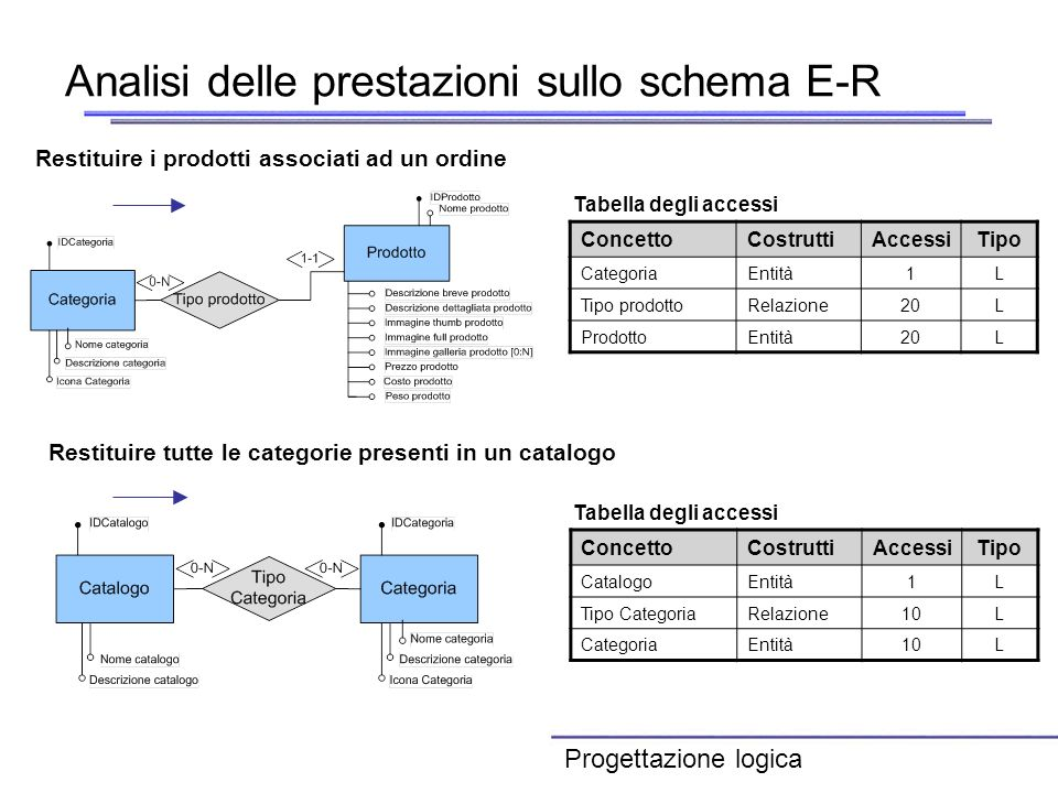 Analisi delle prestazioni sullo schema E-R