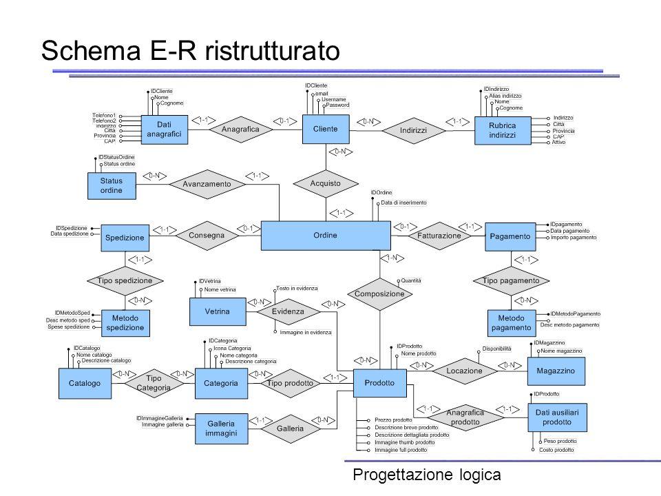 Schema E-R ristrutturato