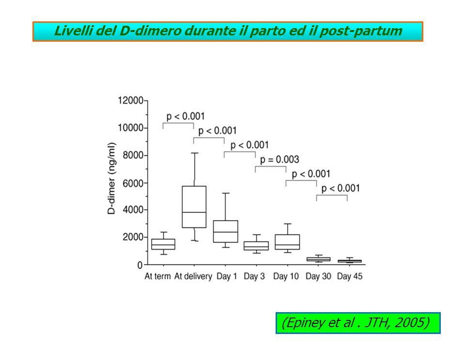 Livelli del D-dimero durante il parto ed il post-partum