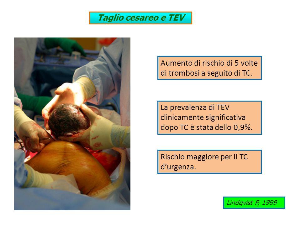 Aumento di rischio di 5 volte di trombosi a seguito di TC.