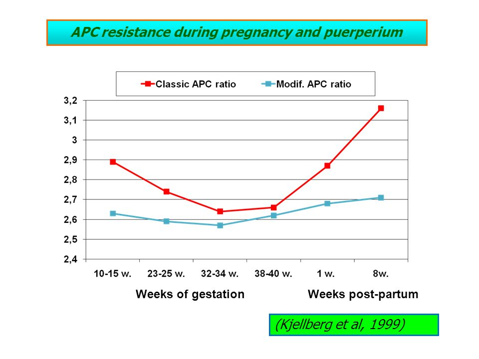 APC resistance during pregnancy and puerperium