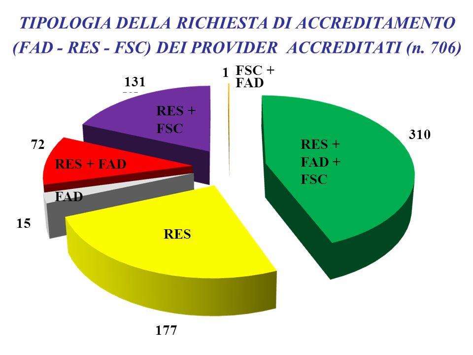 TIPOLOGIA DELLA RICHIESTA DI ACCREDITAMENTO (FAD - RES - FSC) DEI PROVIDER ACCREDITATI (n. 706)
