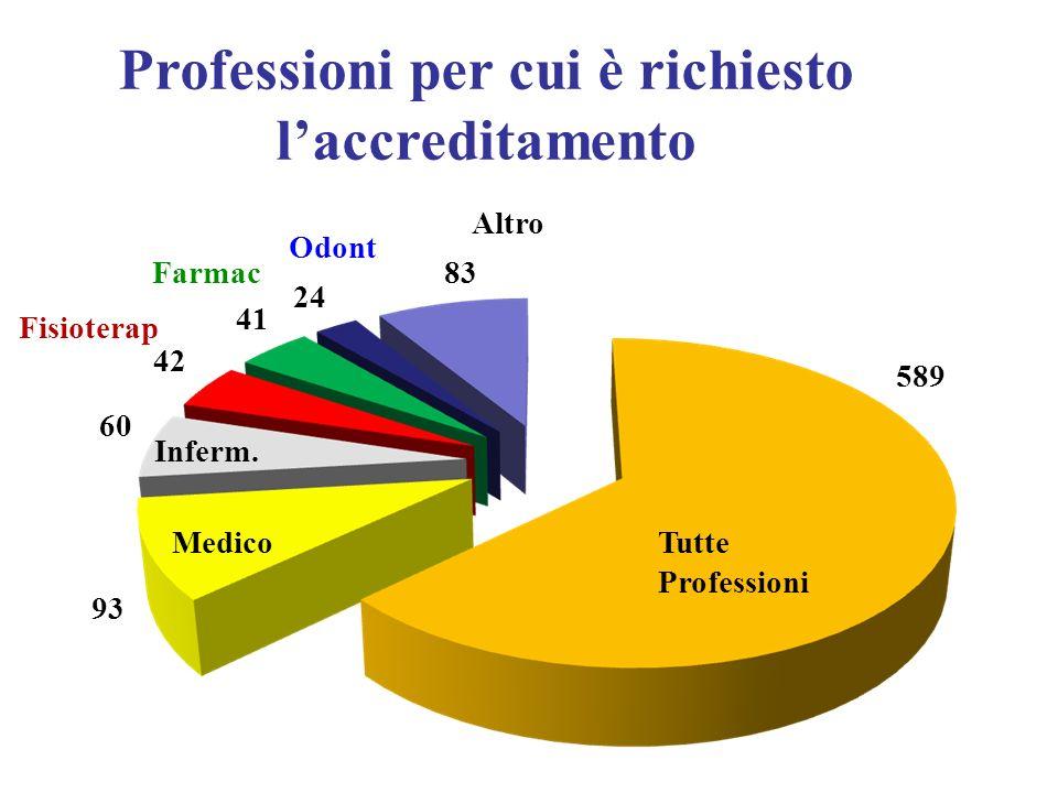 Professioni per cui è richiesto l'accreditamento