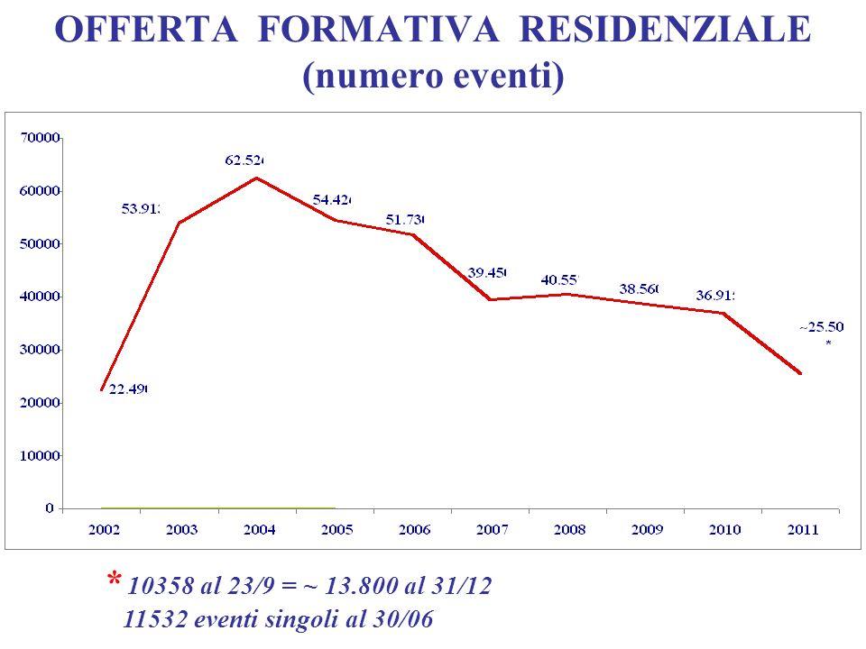 OFFERTA FORMATIVA RESIDENZIALE (numero eventi)